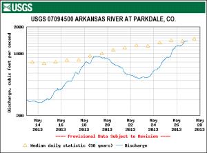USGS-Parkdale